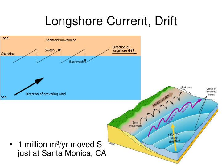 long shore current essay What causes beach erosion is beach erosion a natural cycle or is it getting worse with rising sea levels.