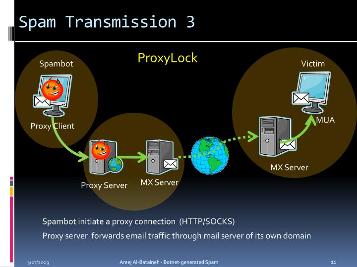 Spam Transmission 3