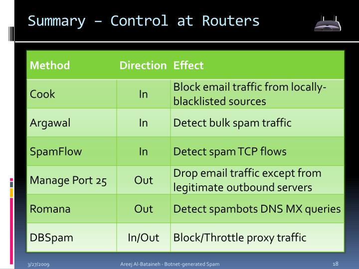 Summary – Control at Routers