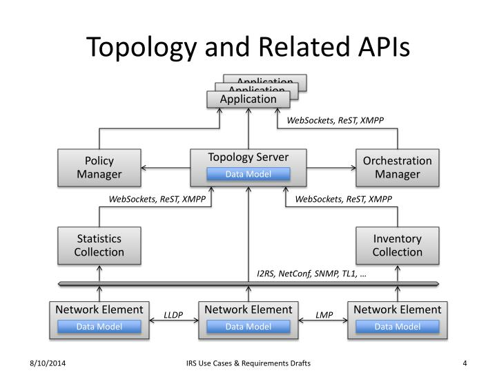 Topology and Related APIs
