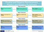 positive and negative reinforcement positive and negative punishment