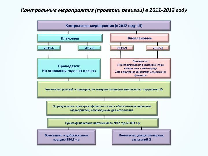 Контрольные мероприятия (проверки ревизии) в 2011-2012 году