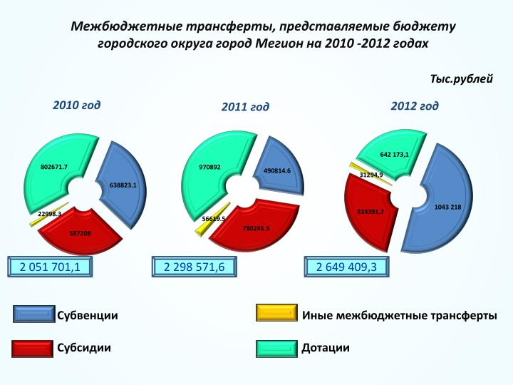 Межбюджетные трансферты, представляемые бюджету городского округа город