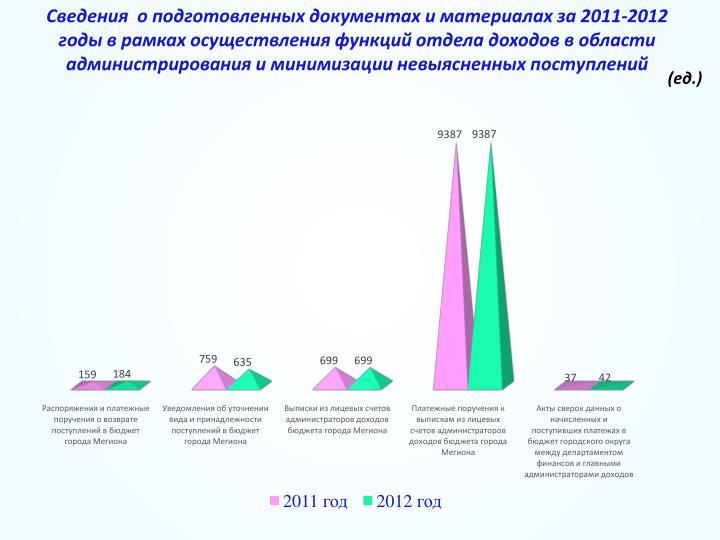 Сведения  о подготовленных документах и материалах за 2011-2012 годы в рамках осуществления функций отдела доходов в области         администрирования и минимизации невыясненных поступлений