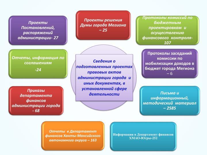 Сведения о подготовленных проектах правовых актов администрации города  и иных документах, в установленной сфере деятельности