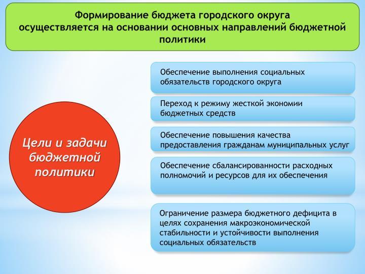 Формирование бюджета городского округа