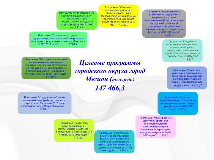 Целевые программы городского округа город Мегион (