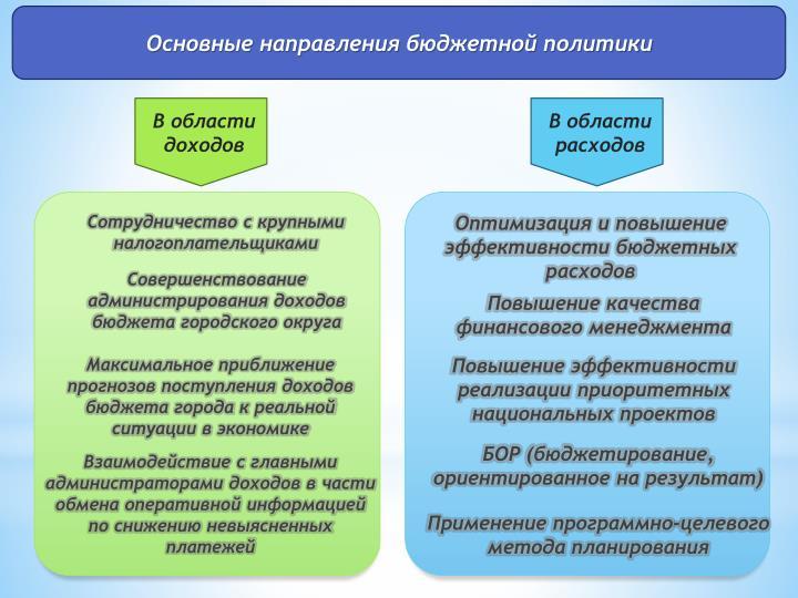Основные направления бюджетной политики