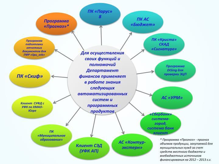Для осуществления  своих функций и полномочий Департамент финансов применяет в работе знания следующих автоматизированных систем и программных продуктов