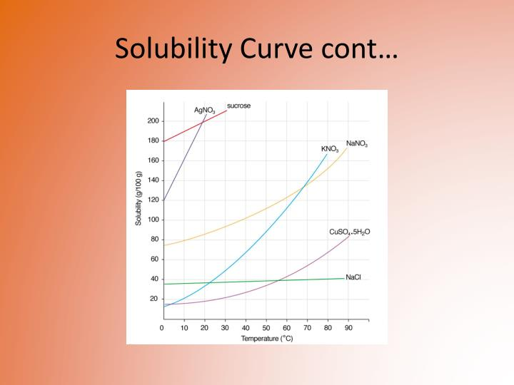 Solubility Curve cont