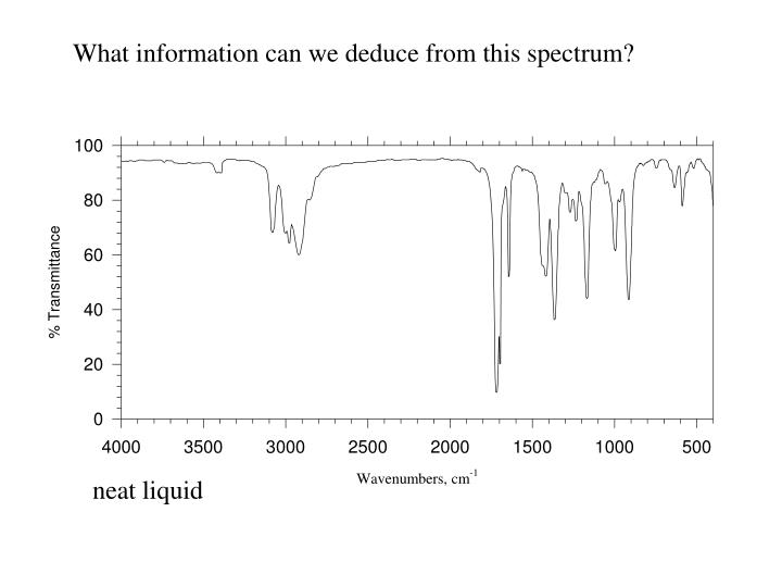 What information can we deduce from this spectrum?