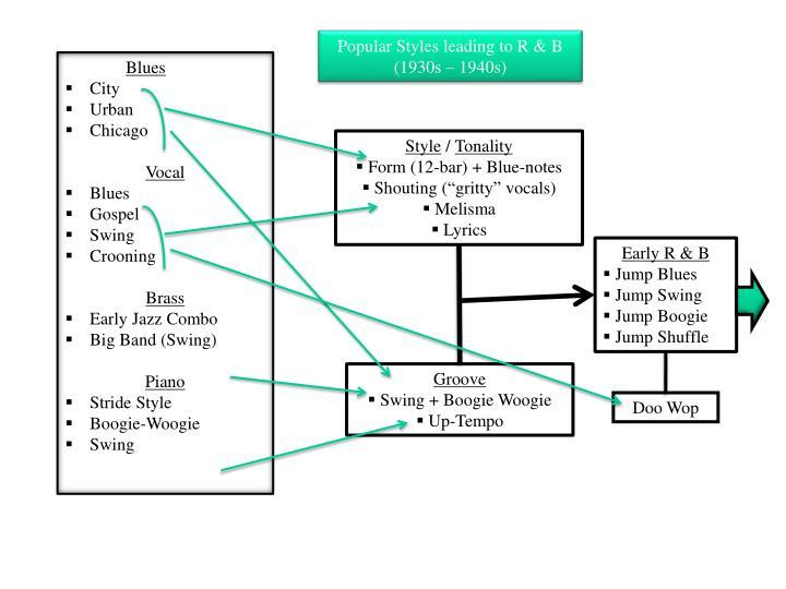 Popular Styles leading to R & B