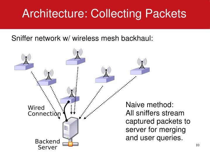 Architecture: Collecting Packets