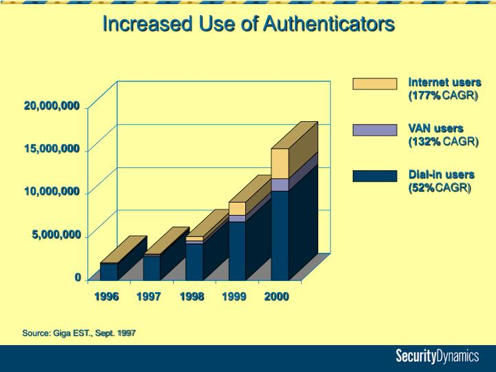 Increased Use of Authenticators