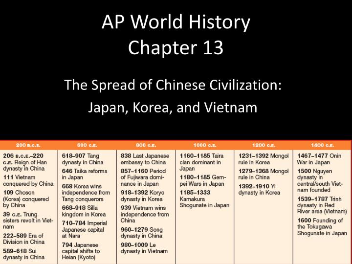 AP World History Chapter 13 PowerPoint Presentation
