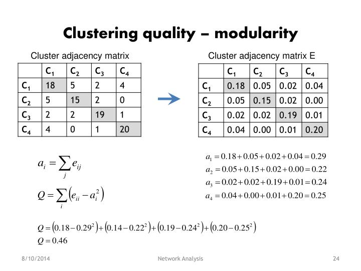 Clustering quality – modularity