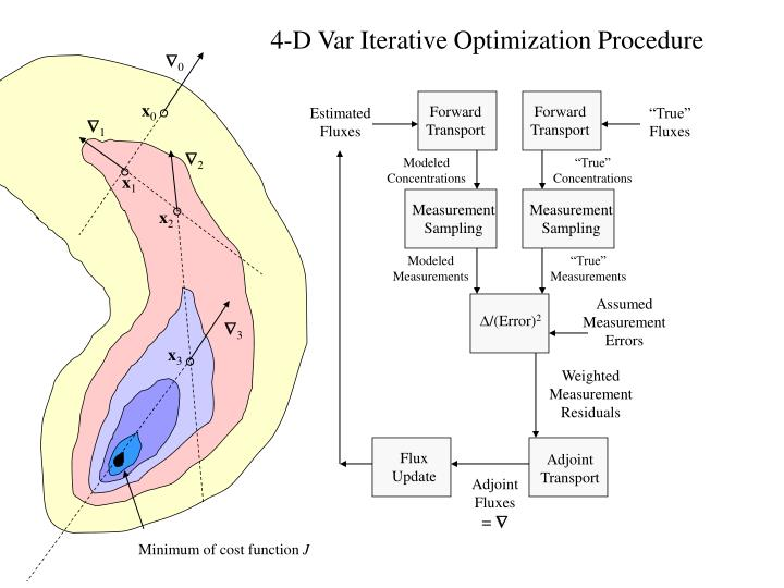 4-D Var Iterative Optimization Procedure