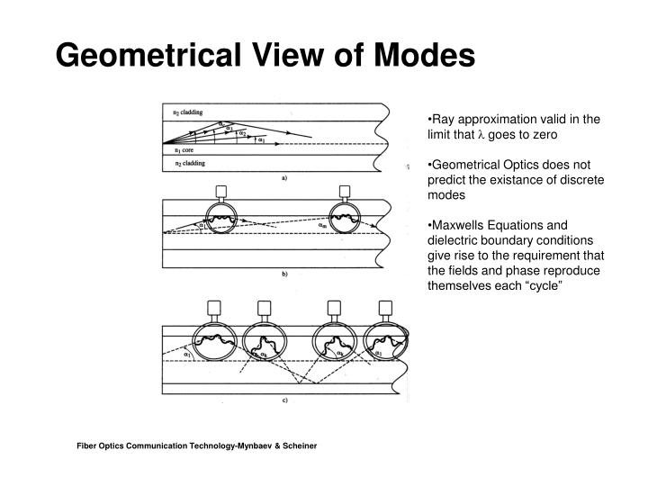 Geometrical View of Modes