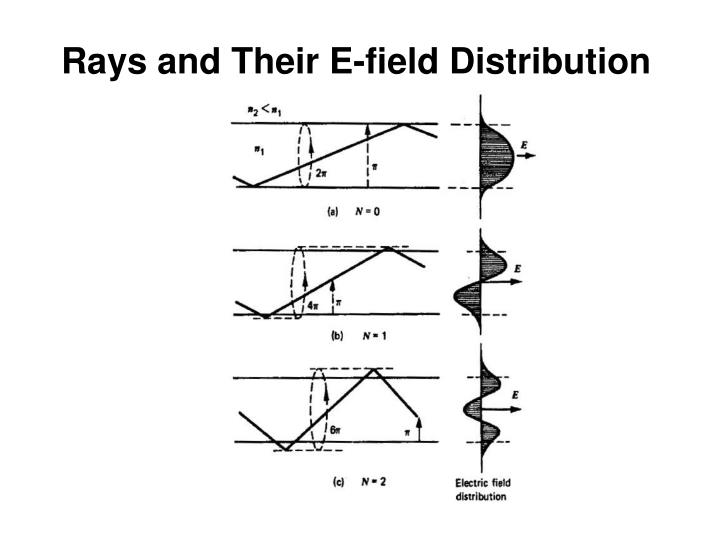 Rays and Their E-field Distribution