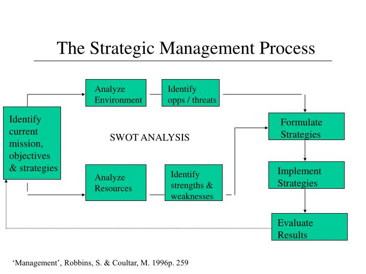 strategic process Strategic planning is essential for organizational success in this lesson, you'll  learn about strategic planning, including the steps in the.