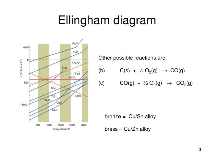 Ppt ch5 oxidation and reduction powerpoint presentation id3108256 ellingham diagram ccuart Choice Image