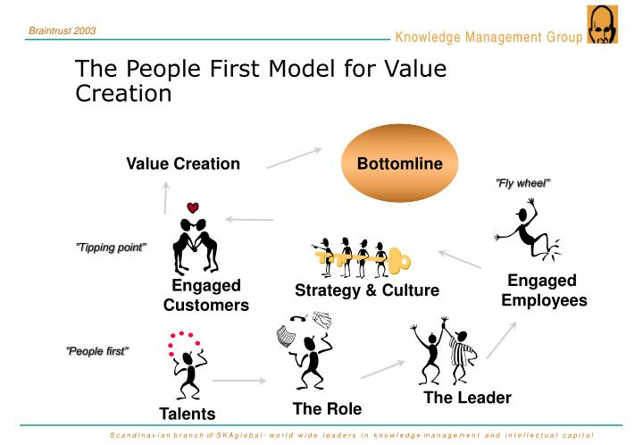 customer knowledge management Customer knowledge management knowledge management (km) but customer knowl-edge managers require a different mindset along a number of key variables (see table 1.