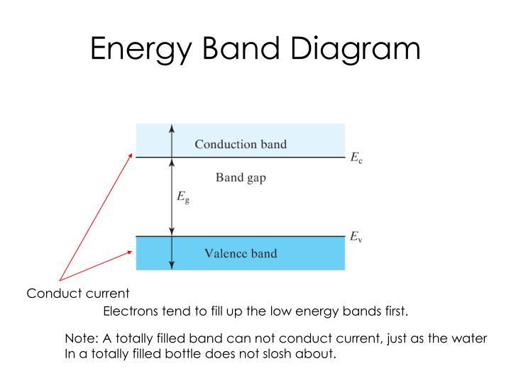 Energy band diagram