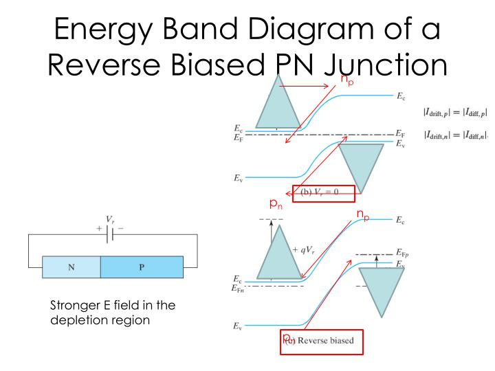 Energy Band Diagram of a Reverse Biased PN Junction