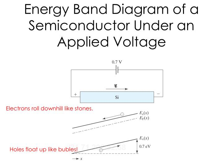 Energy Band Diagram of a Semiconductor Under an Applied Voltage