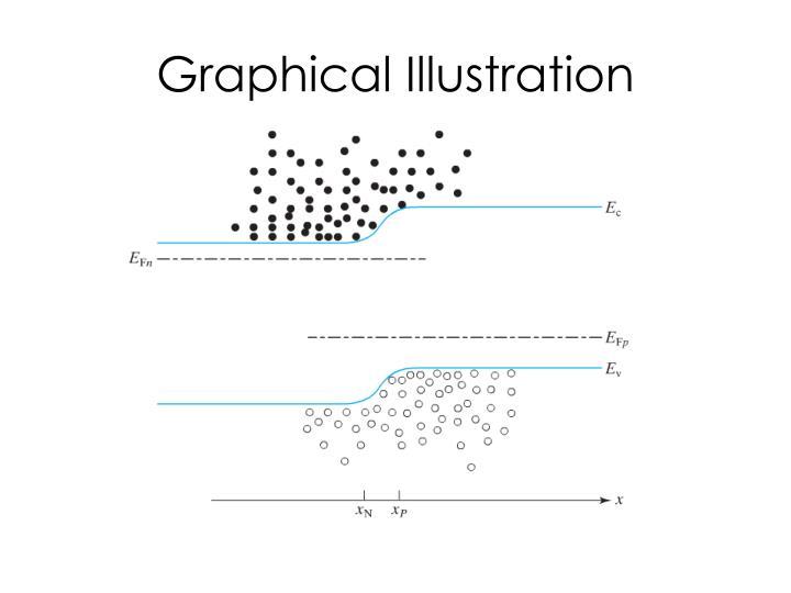 Graphical Illustration