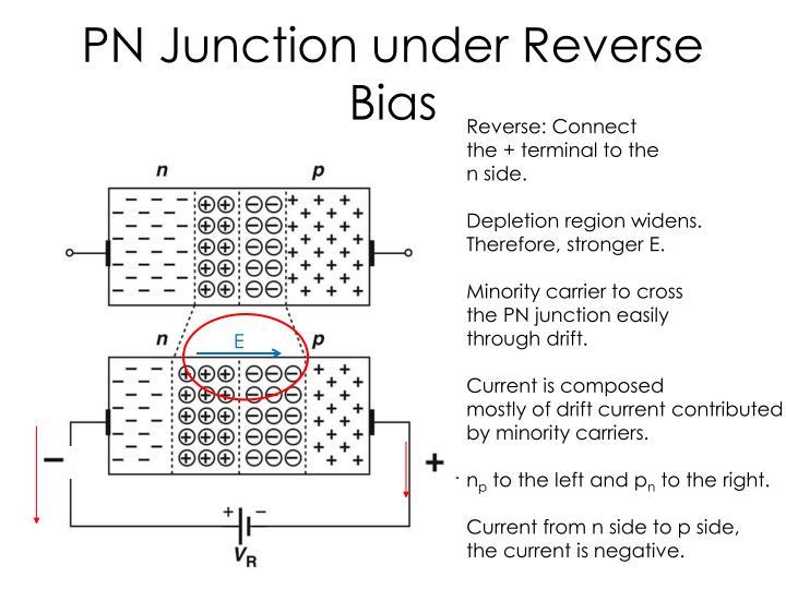 PN Junction under Reverse Bias