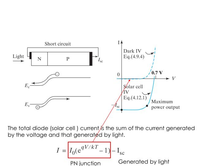 The total diode (solar cell ) current is the sum of the current generated