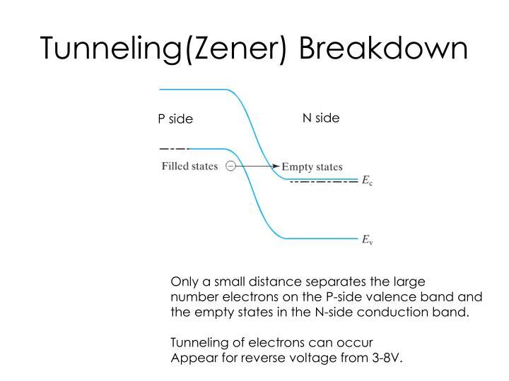 Tunneling(Zener) Breakdown