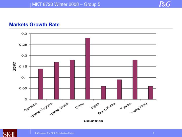Markets growth rate