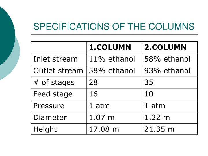 SPECIFICATIONS OF THE COLUMNS