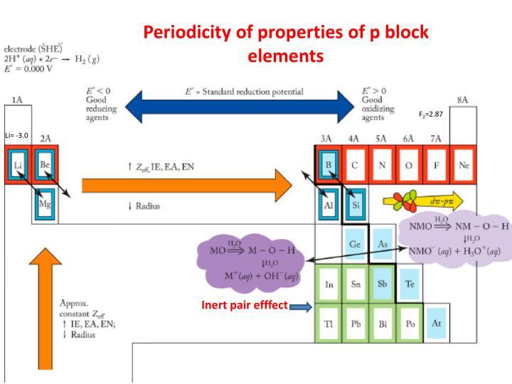 Periodicity of properties of p block elements