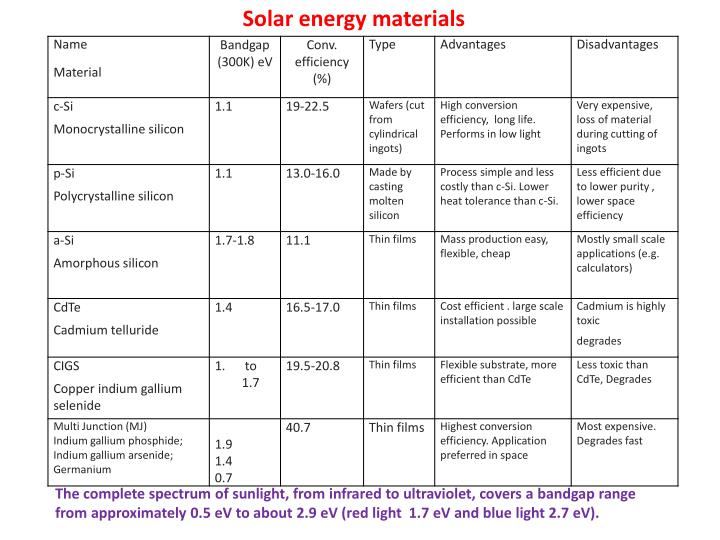 Solar energy materials