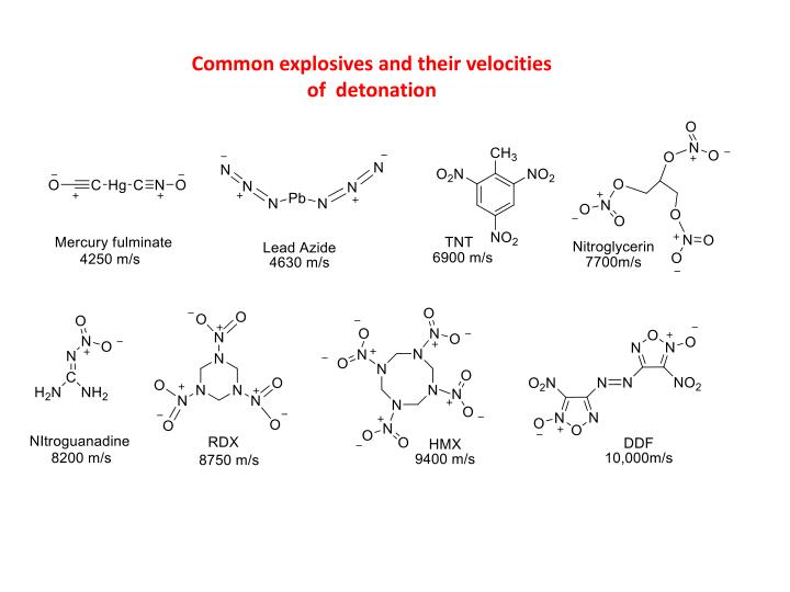 Common explosives and their velocities