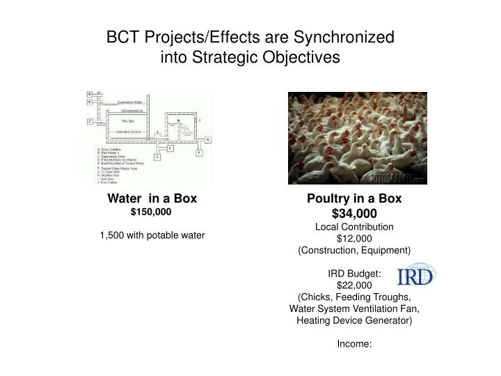 BCT Projects/Effects are Synchronized