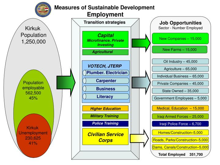 Measures of Sustainable Development