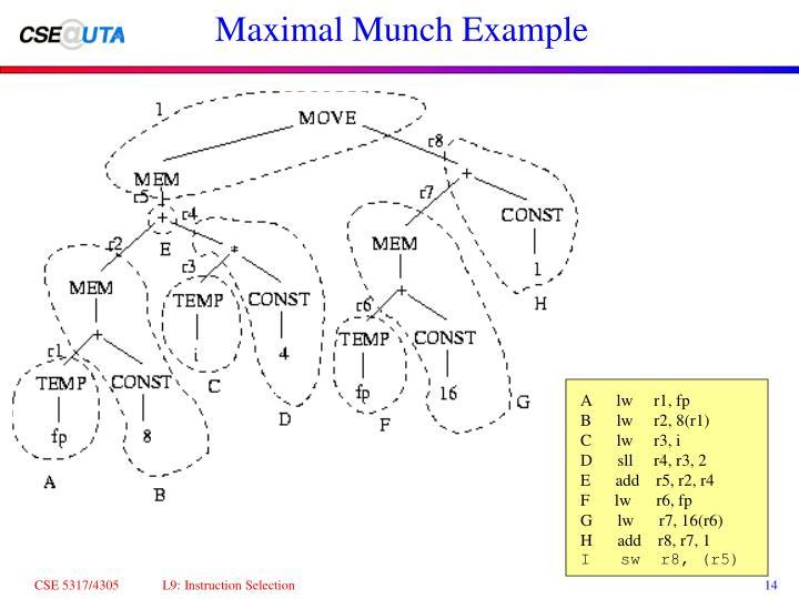 Maximal Munch Example