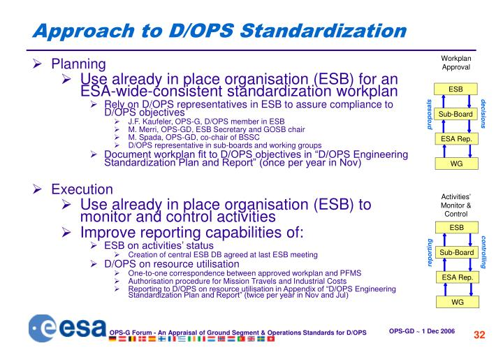 Approach to D/OPS Standardization