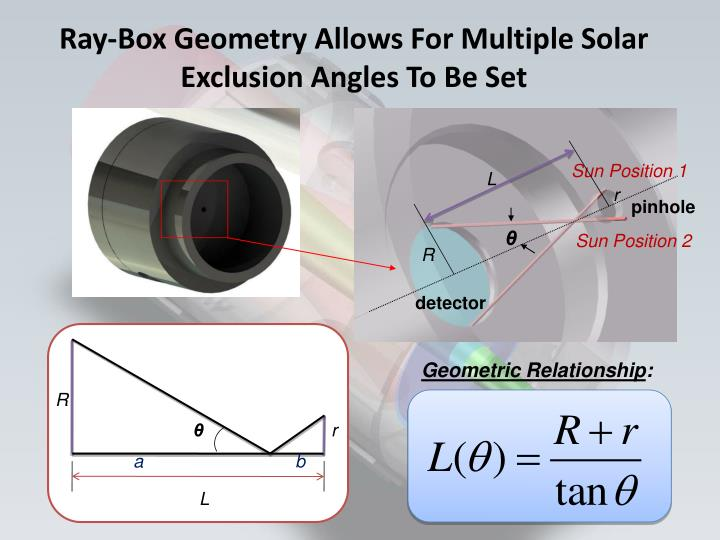 Ray-Box Geometry Allows For Multiple Solar Exclusion Angles To Be Set