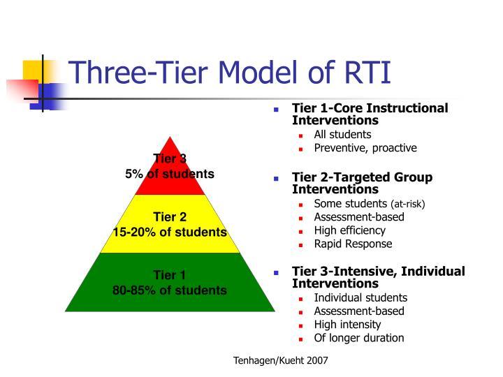 Three-Tier Model of RTI