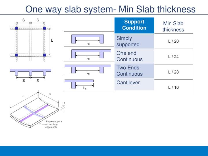 One way slab system- Min Slab thickness