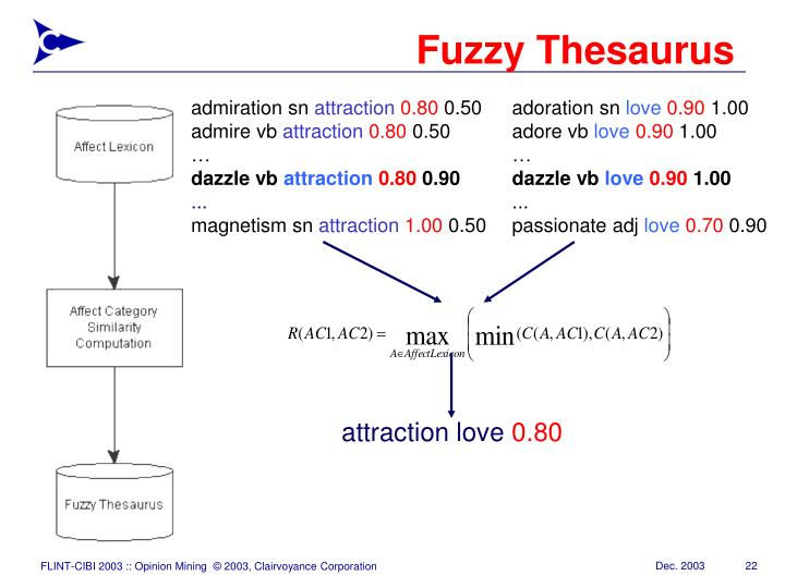 attraction love