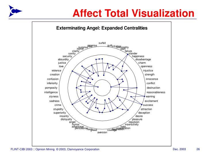 Affect Total Visualization
