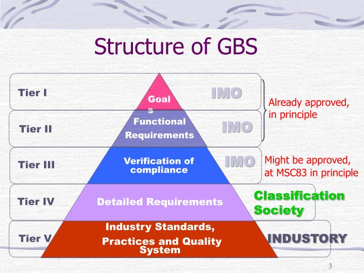 Structure of gbs