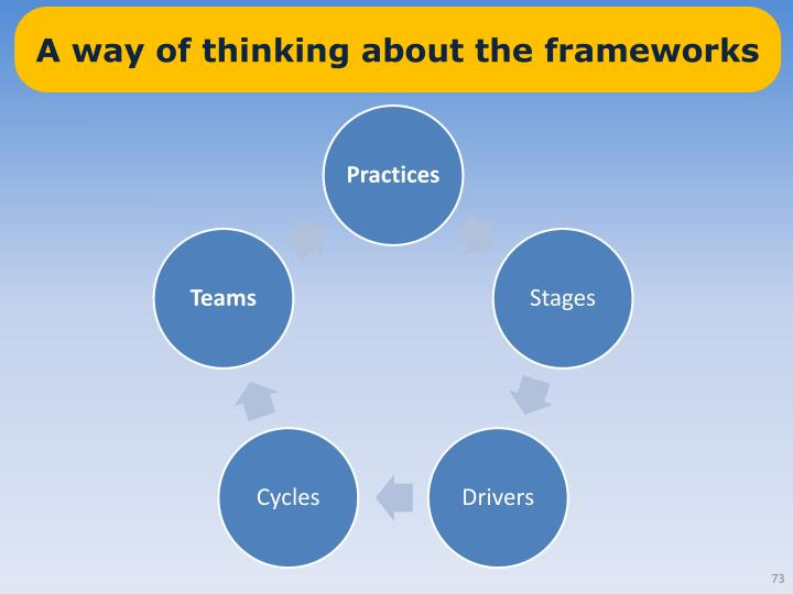 A way of thinking about the frameworks