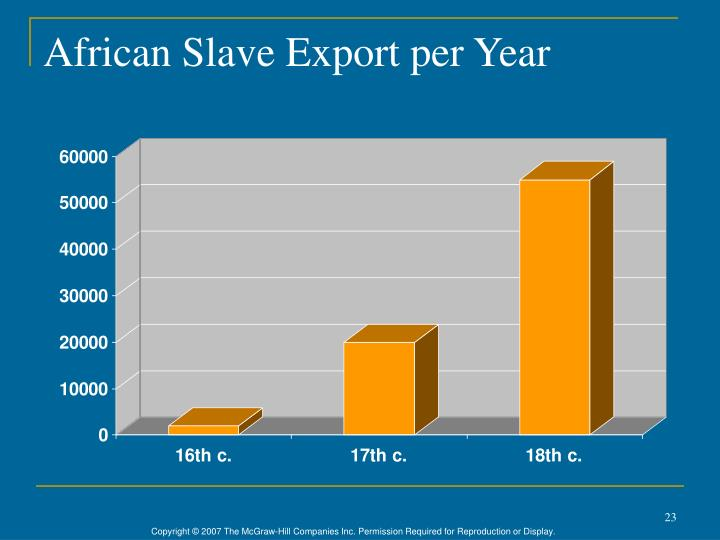 African Slave Export per Year